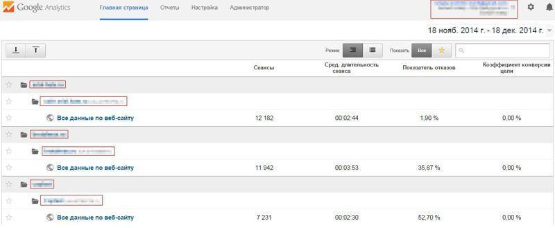 Показатели отказов продвигаемых сайтов в Google Analytics