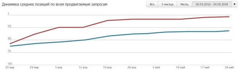Динамика позиций по низкочастотным запросам по Екатеринбургу