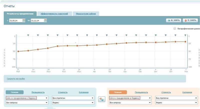 Статистика позиций продвигаемых сайтов в сервисе Rookee